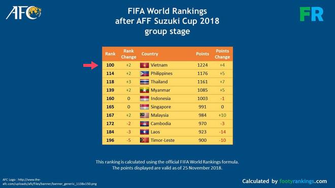 Trời ơi tin được không? Đội tuyển Việt Nam lọt top 100 thế giới theo FIFA World